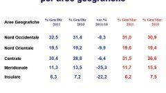 Gli italiani e l'auto nel 2011: l'analisi UNRAE - Immagine: 22
