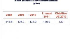 Gli italiani e l'auto nel 2011: l'analisi UNRAE - Immagine: 23