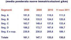 Gli italiani e l'auto nel 2011: l'analisi UNRAE - Immagine: 24