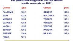 Gli italiani e l'auto nel 2011: l'analisi UNRAE - Immagine: 25