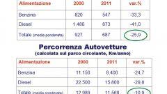 Gli italiani e l'auto nel 2011: l'analisi UNRAE - Immagine: 26