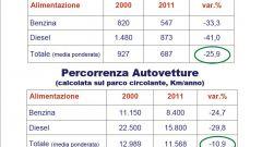 Gli italiani e l'auto nel 2011: l'analisi UNRAE - Immagine: 27