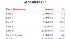 Gli italiani e l'auto nel 2011: l'analisi UNRAE - Immagine: 28