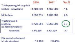 Gli italiani e l'auto nel 2011: l'analisi UNRAE - Immagine: 29