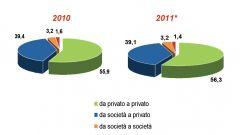 Gli italiani e l'auto nel 2011: l'analisi UNRAE - Immagine: 30