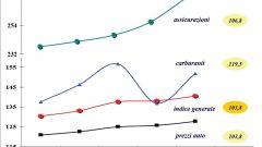 Gli italiani e l'auto nel 2011: l'analisi UNRAE - Immagine: 31