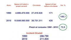 Gli italiani e l'auto nel 2011: l'analisi UNRAE - Immagine: 32