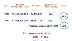 Gli italiani e l'auto nel 2011: l'analisi UNRAE - Immagine: 33