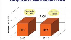 Gli italiani e l'auto nel 2011: l'analisi UNRAE - Immagine: 34