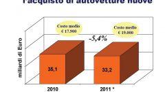 Gli italiani e l'auto nel 2011: l'analisi UNRAE - Immagine: 35