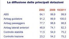 Gli italiani e l'auto nel 2011: l'analisi UNRAE - Immagine: 36