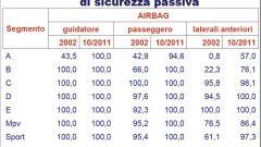 Gli italiani e l'auto nel 2011: l'analisi UNRAE - Immagine: 37