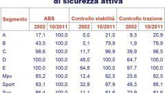 Gli italiani e l'auto nel 2011: l'analisi UNRAE - Immagine: 38