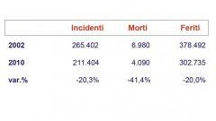 Gli italiani e l'auto nel 2011: l'analisi UNRAE - Immagine: 39