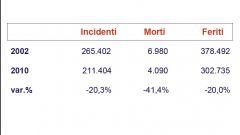 Gli italiani e l'auto nel 2011: l'analisi UNRAE - Immagine: 40