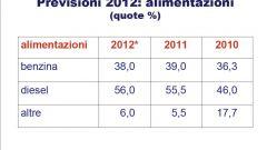 Gli italiani e l'auto nel 2011: l'analisi UNRAE - Immagine: 41