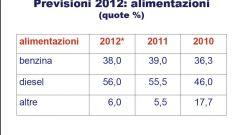 Gli italiani e l'auto nel 2011: l'analisi UNRAE - Immagine: 42
