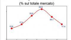 Gli italiani e l'auto nel 2011: l'analisi UNRAE - Immagine: 43