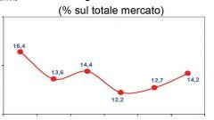 Gli italiani e l'auto nel 2011: l'analisi UNRAE - Immagine: 46