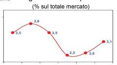 Gli italiani e l'auto nel 2011: l'analisi UNRAE - Immagine: 47