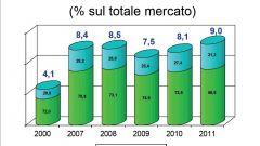 Gli italiani e l'auto nel 2011: l'analisi UNRAE - Immagine: 48
