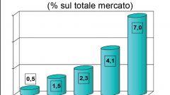 Gli italiani e l'auto nel 2011: l'analisi UNRAE - Immagine: 49