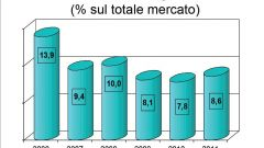 Gli italiani e l'auto nel 2011: l'analisi UNRAE - Immagine: 50