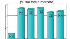 Gli italiani e l'auto nel 2011: l'analisi UNRAE - Immagine: 51