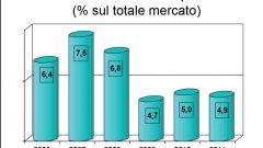 Gli italiani e l'auto nel 2011: l'analisi UNRAE - Immagine: 52