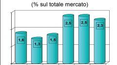 Gli italiani e l'auto nel 2011: l'analisi UNRAE - Immagine: 54