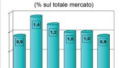 Gli italiani e l'auto nel 2011: l'analisi UNRAE - Immagine: 55