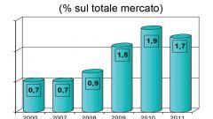 Gli italiani e l'auto nel 2011: l'analisi UNRAE - Immagine: 56
