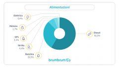 Usato online 10.000-20.000 euro: alimentazioni