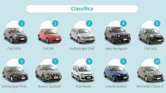 Auto usate sotto i 20.000 euro: Fiat 500X e non solo. Top 10 2021
