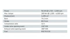 Volkswagen 1.5 TSI evo: nuovi turbobenzina crescono - Immagine: 5