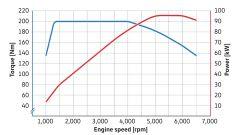 Volkswagen 1.5 TSI evo: nuovi turbobenzina crescono - Immagine: 6