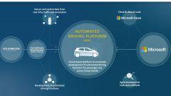 Volkswagen-Microsoft, la guida autonoma si pesca in cloud - Immagine: 2