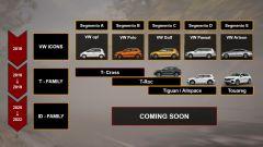 Volkswagen T-Cross: conferme ufficiali su dimensioni e tempi di uscita - Immagine: 3