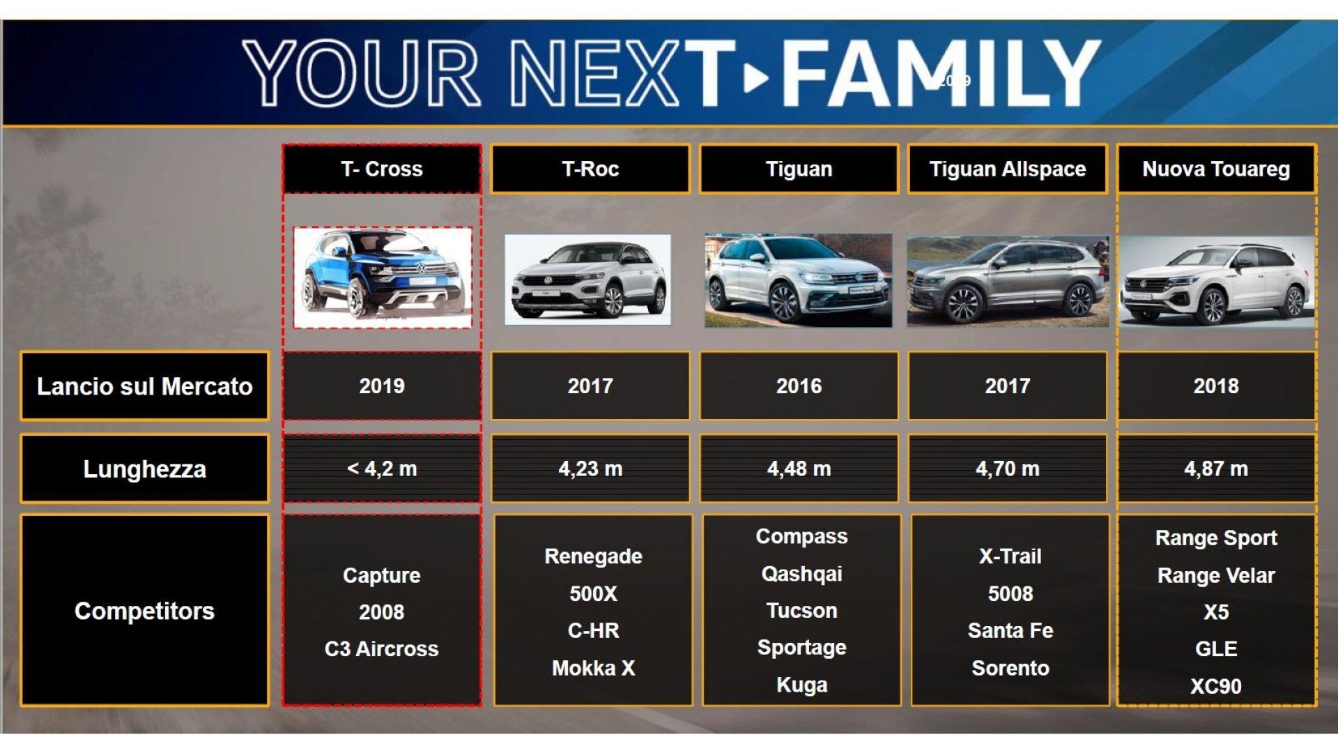 Volkswagen T Cross Conferme Ufficiali Su Dimensioni E