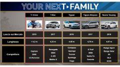 Volkswagen T-Cross: conferme ufficiali su dimensioni e tempi di uscita