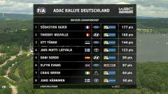 WRC 2017 - Classifica generale finale